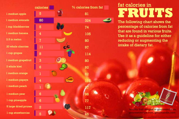Fats in Fruits